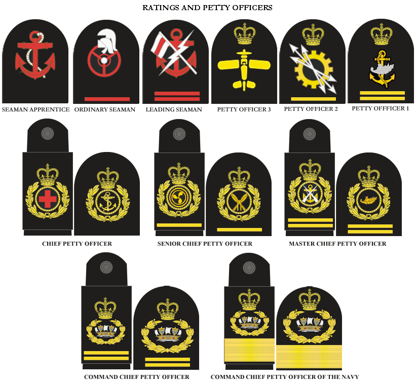 Navy officer ranks on Pinterest | Navy enlisted ranks ... |Royal Navy Officer Ranks